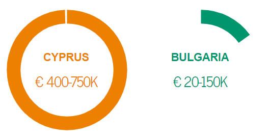 Cyprus vs Bulgaria cost of CIP
