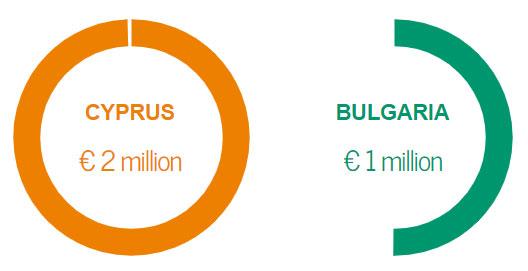 Investment comparison Cyprus vs Bulgaria citizenship
